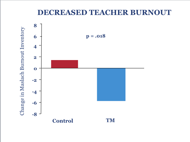 1. Decreased Teacher Burnout12500
