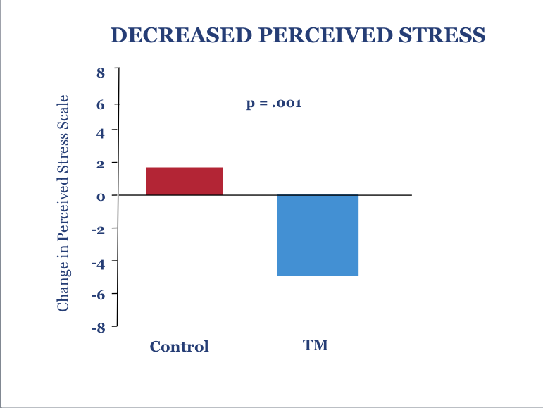 2. Decreased Perceived Stress81250