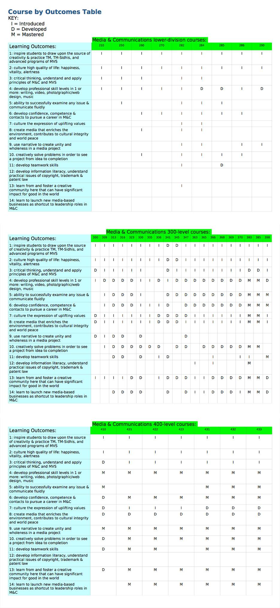 Curriculum-chart23903