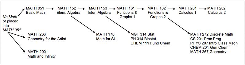 math prerequisite flow chart